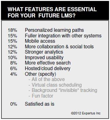 Expertus Poll_LMS Wish List_Desired Features_learning management systems