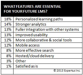"LMS wish list results, ""What features are essential for your future LMS?"""