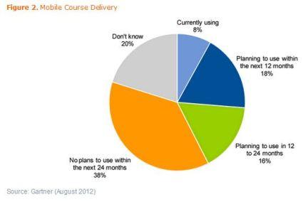 Gartner Mobile Learning Adoption Chart