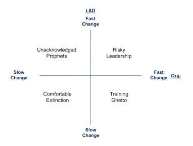 Learning and development (L&D) teams willingness to change grid
