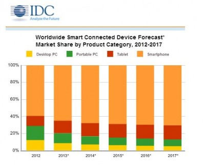 IDC Connected Device Market Share Trend Estimates 2012-2017