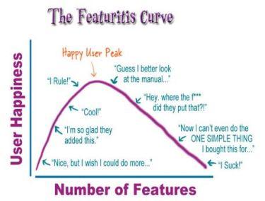 Featuritis Curve