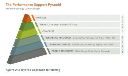 Technology Training Performance Support Pyramid