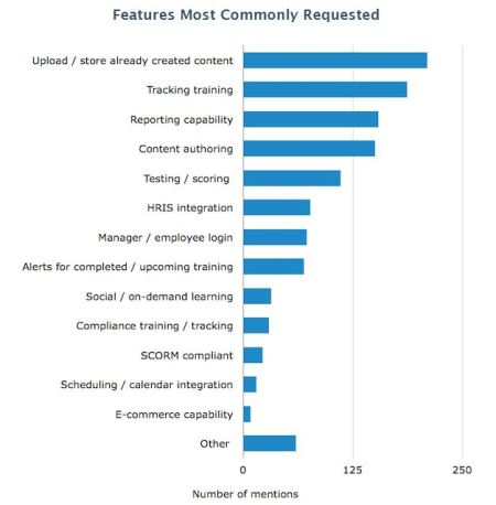 Desired LMS Features - Software Advice LMS Buyer Survey 2014