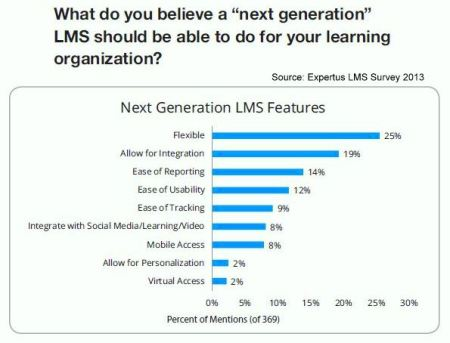 Expertus Next-Gen LMS Desired Features Survey