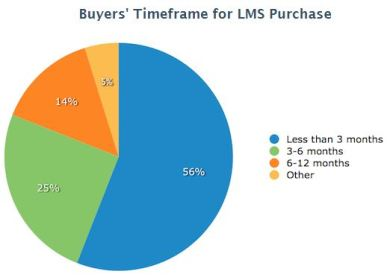LMS Purchase Timeframe_Software Advice Survey 2013