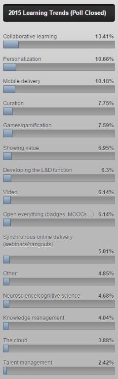 Whats Big in Learning 2015 Poll Donald H Taylor LPI Blog
