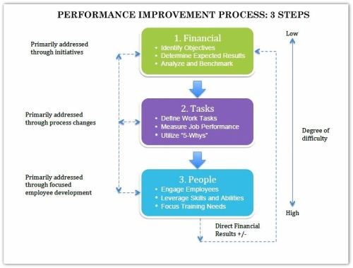 Performance Improvement Steps Identifying Learning Opptys with Financial Analysis