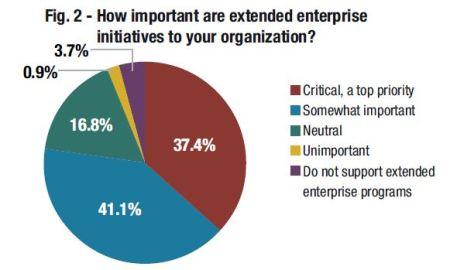 Extended Enterprise Learning Importance 2