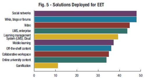 Extended Enterprise Solutions Deployed 5