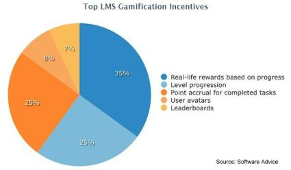 Top LMS Gamification Incentives - Sofware Advice
